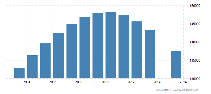 chile population age 19 female wb data