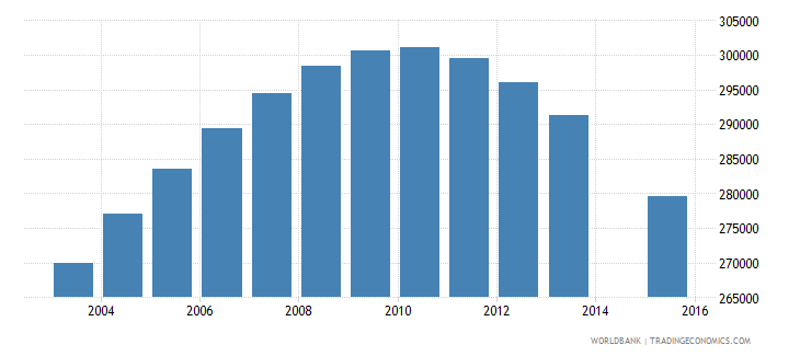 chile population age 19 total wb data