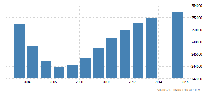 chile population age 2 total wb data