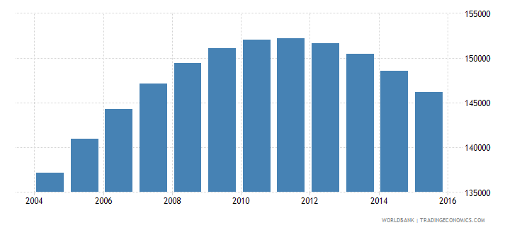 chile population age 20 male wb data