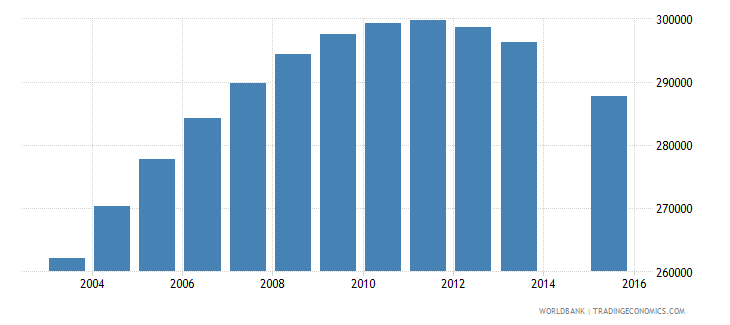 chile population age 20 total wb data