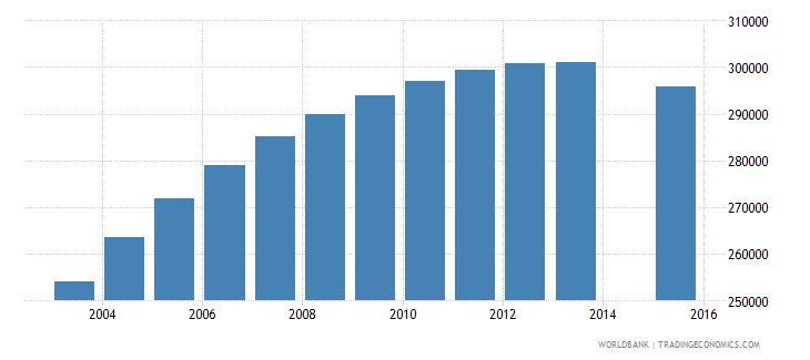 chile population age 21 total wb data
