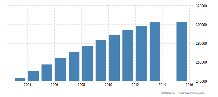 chile population age 23 total wb data
