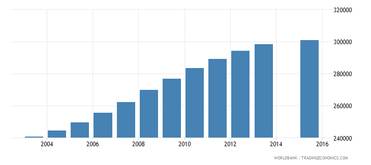 chile population age 24 total wb data