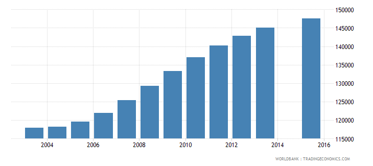chile population age 25 female wb data