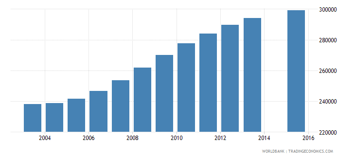 chile population age 25 total wb data