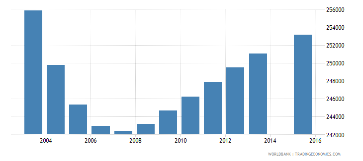 chile population age 3 total wb data