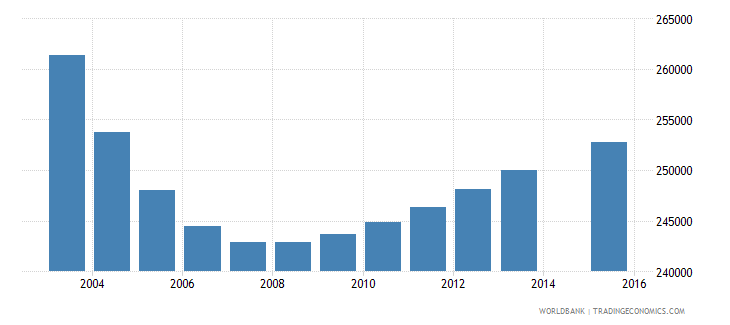 chile population age 4 total wb data