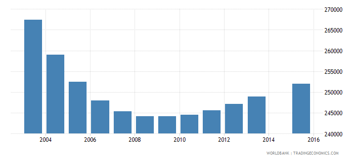 chile population age 5 total wb data