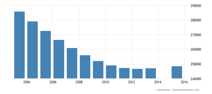 chile population age 8 total wb data