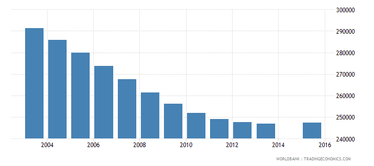 chile population age 9 total wb data