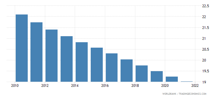 chile population ages 0 14 percent of total wb data