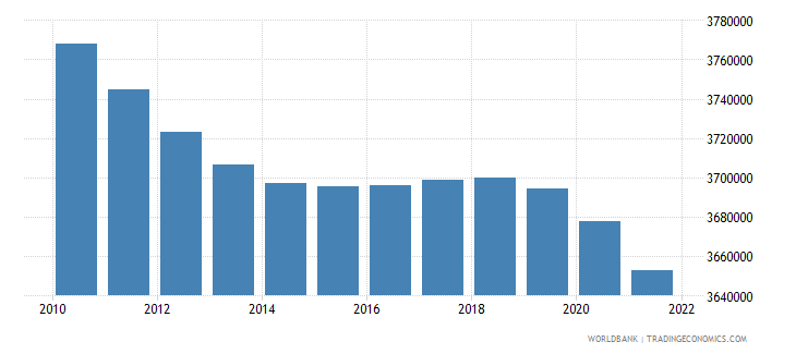 chile population ages 0 14 total wb data