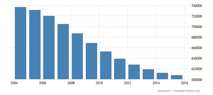 chile population ages 10 14 female wb data