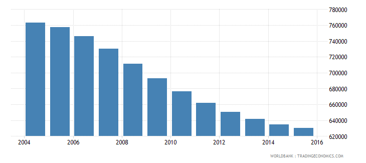 chile population ages 10 14 male wb data