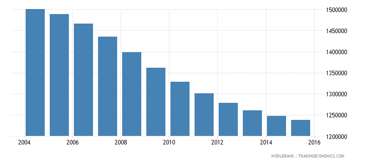 chile population ages 10 14 total wb data