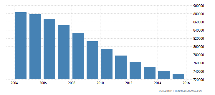 chile population ages 10 15 female wb data