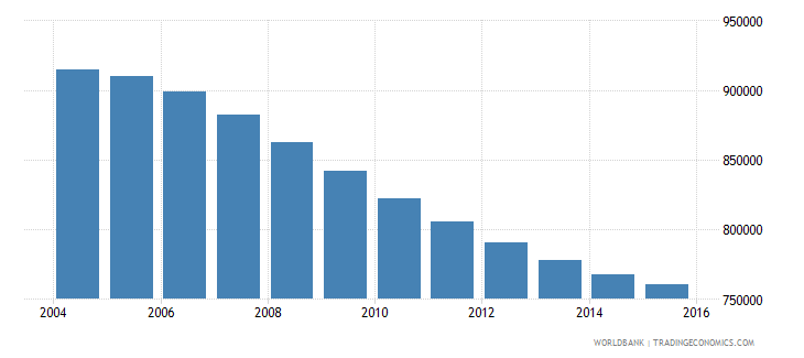 chile population ages 10 15 male wb data