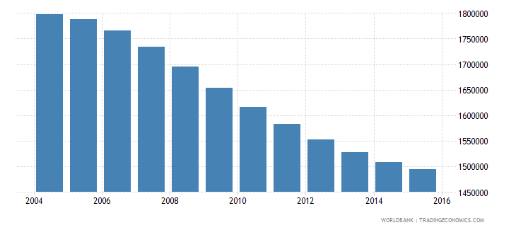 chile population ages 10 15 total wb data