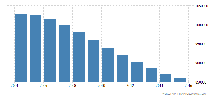 chile population ages 10 16 female wb data