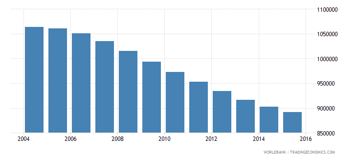 chile population ages 10 16 male wb data