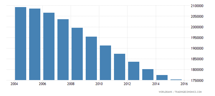 chile population ages 10 16 total wb data