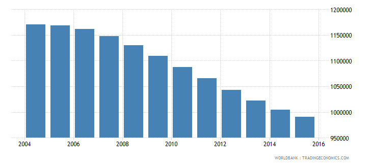 chile population ages 10 17 female wb data