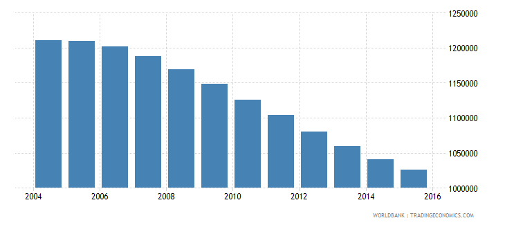 chile population ages 10 17 male wb data