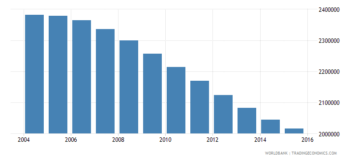 chile population ages 10 17 total wb data