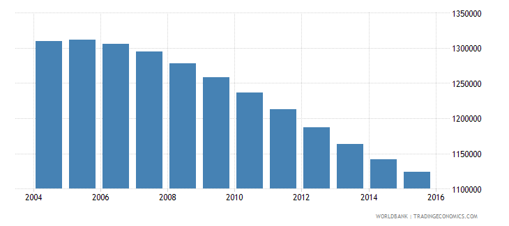 chile population ages 10 18 female wb data