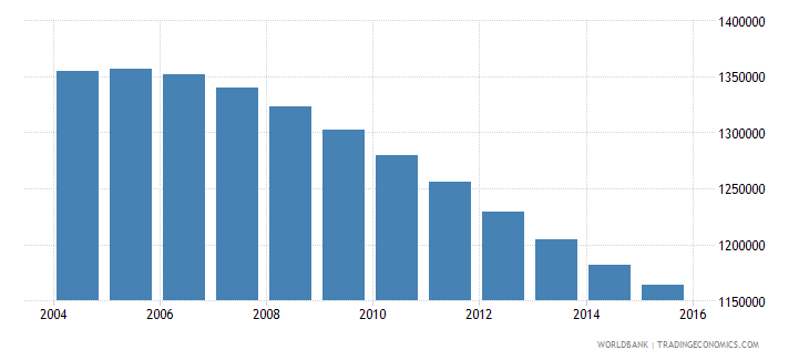 chile population ages 10 18 male wb data