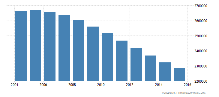 chile population ages 10 18 total wb data