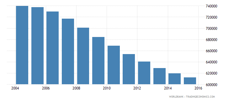 chile population ages 11 15 female wb data