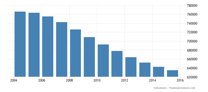 chile population ages 11 15 male wb data