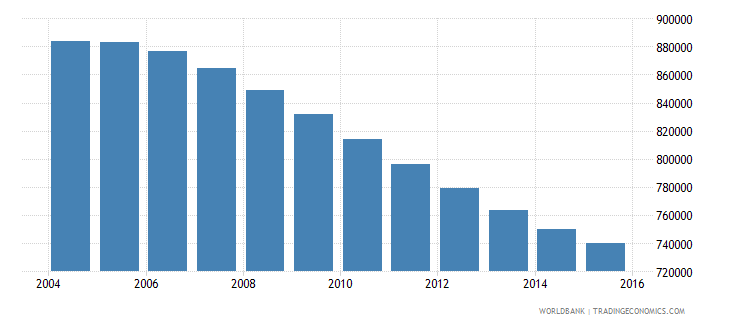 chile population ages 11 16 female wb data