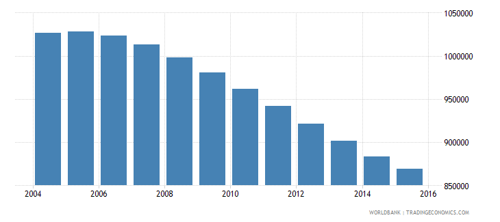 chile population ages 11 17 female wb data