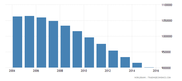 chile population ages 11 17 male wb data