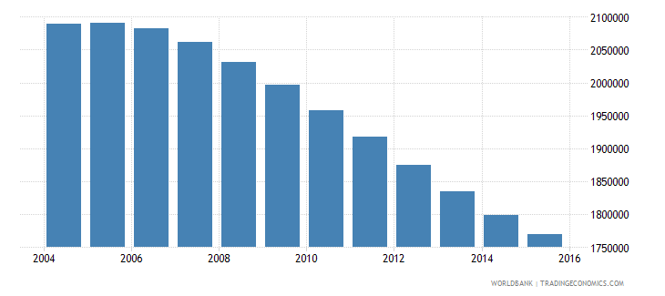 chile population ages 11 17 total wb data