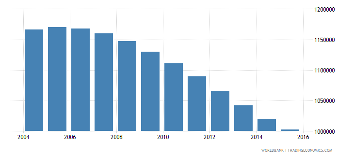 chile population ages 11 18 female wb data