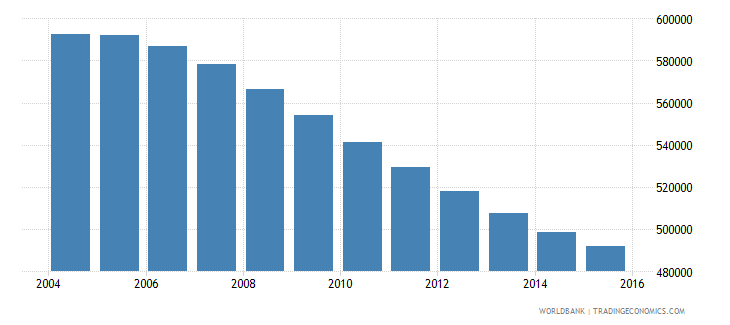 chile population ages 12 15 female wb data