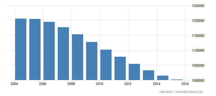 chile population ages 12 15 total wb data