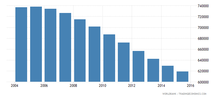 chile population ages 12 16 female wb data