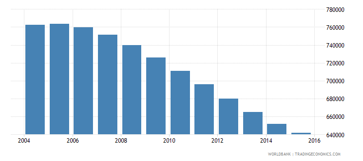 chile population ages 12 16 male wb data