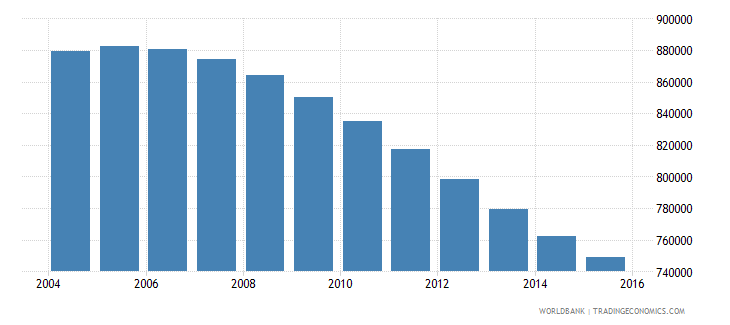 chile population ages 12 17 female wb data