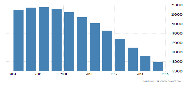 chile population ages 12 18 total wb data