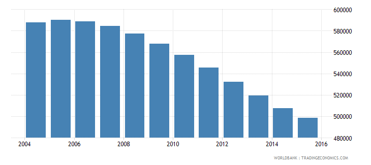 chile population ages 13 16 female wb data