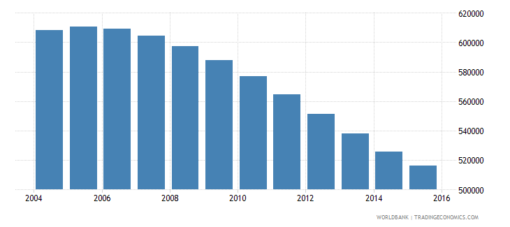 chile population ages 13 16 male wb data