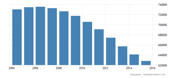 chile population ages 13 17 female wb data