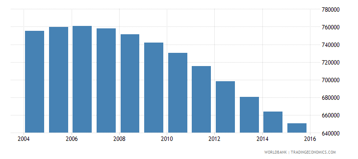 chile population ages 13 17 male wb data