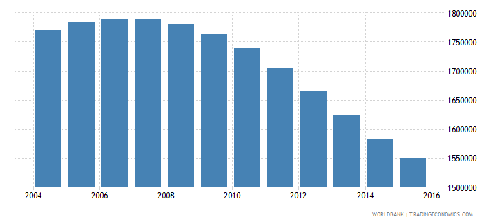 chile population ages 13 18 total wb data